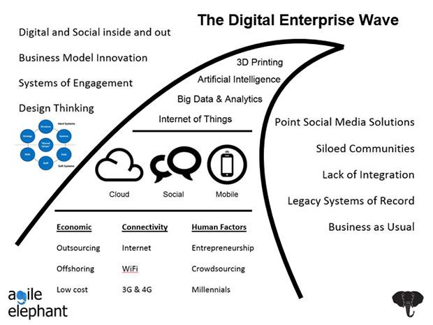 Digital Enterprise Wave