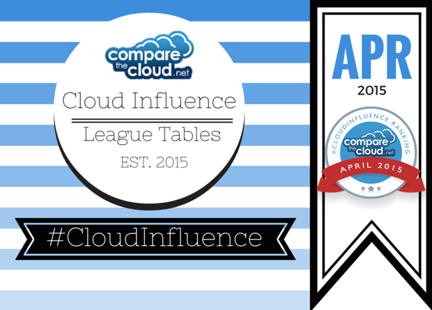 April Cloud Influence