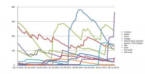 IoT graph