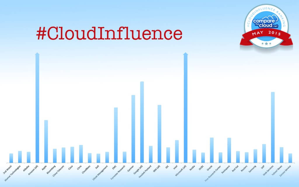 cloudinfluence may