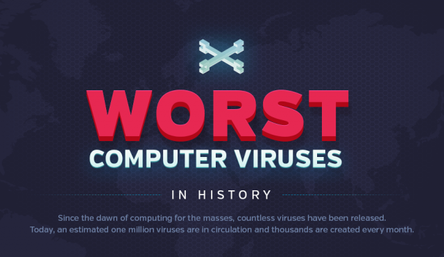 worst viruses head