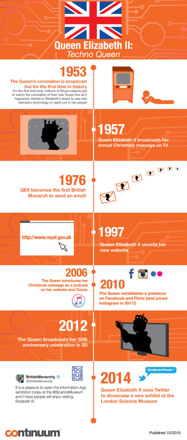 Queen-Elizabeth-II-is-Tech-Savvy-Timeline-Infographic