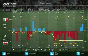 2015 Italy vs Wales Game Tracker