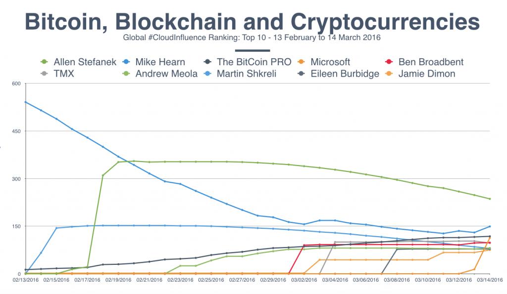 Bitcoin influencer Feb - March