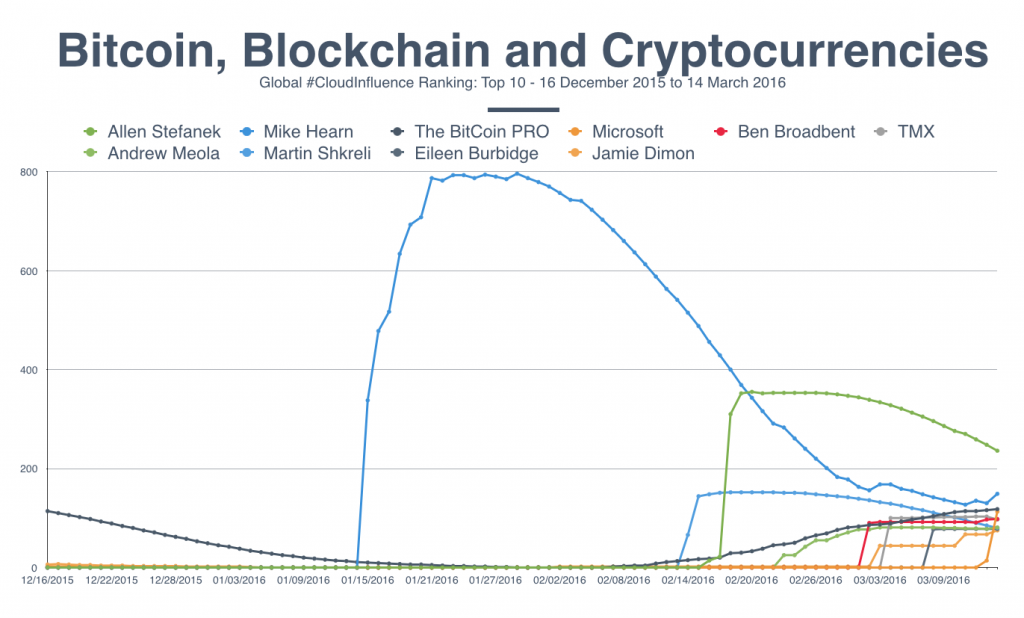 Bitcoin influence Dec - Mar