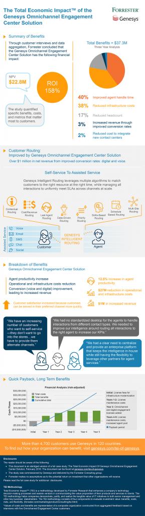 ForresterTEI_Infographic