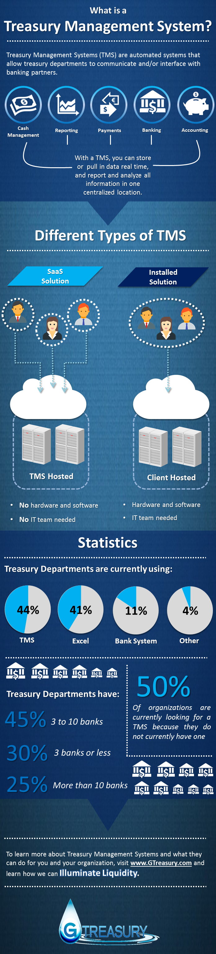 TMS Infographics