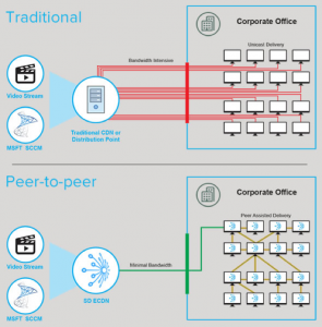 OS update delivery on traditional network vs peer-to-peer