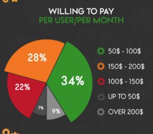 Cloud Maintenance Costs Per User Per Month