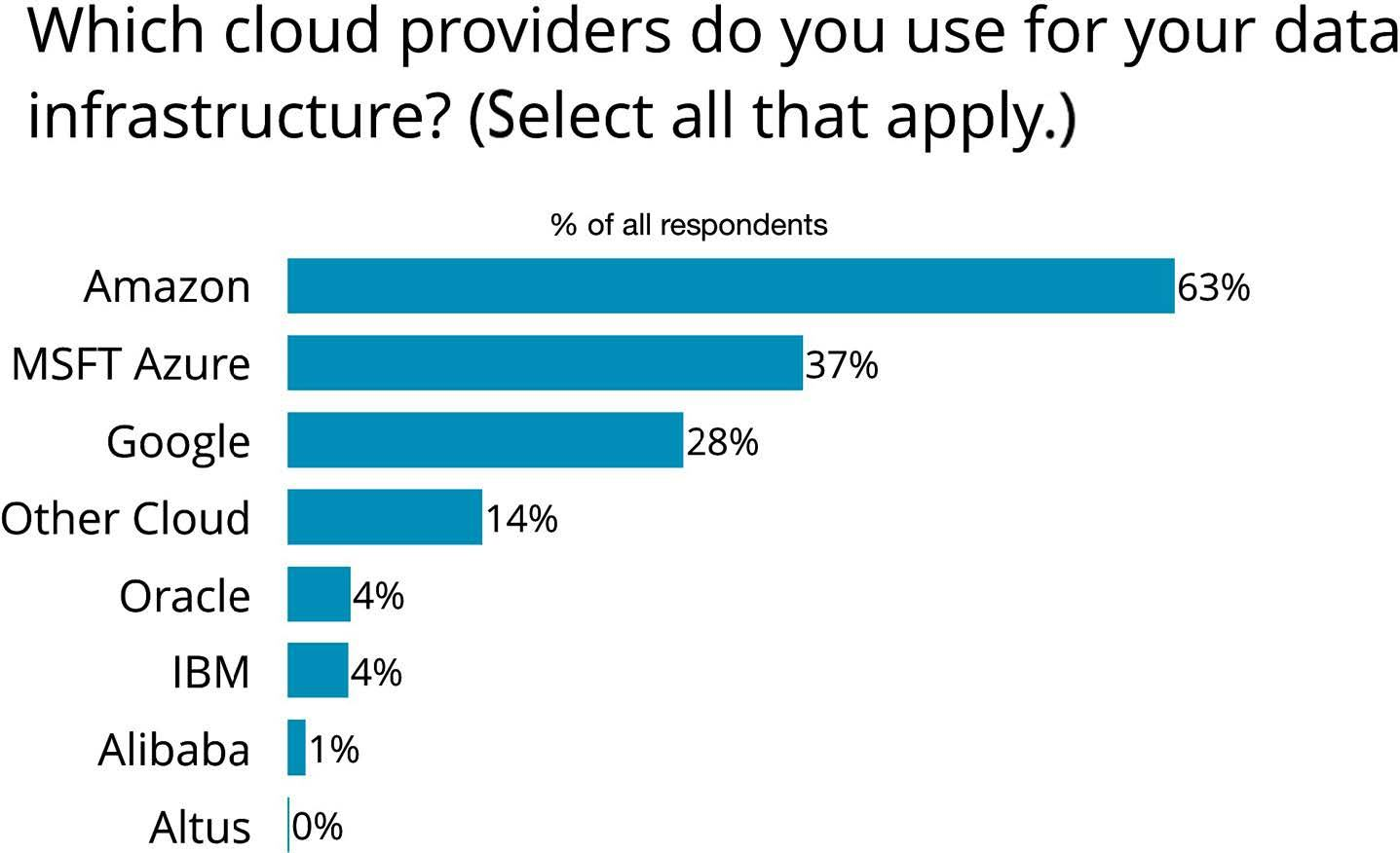 cloud providers used for data infrastructure-CTC