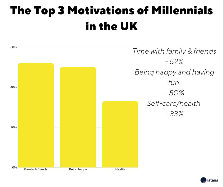 Millennials Picture 1