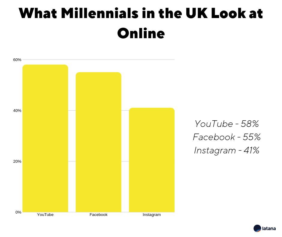 Millennials Picture 5