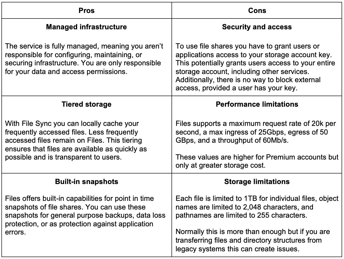 Azure File Storage Pros and Cons